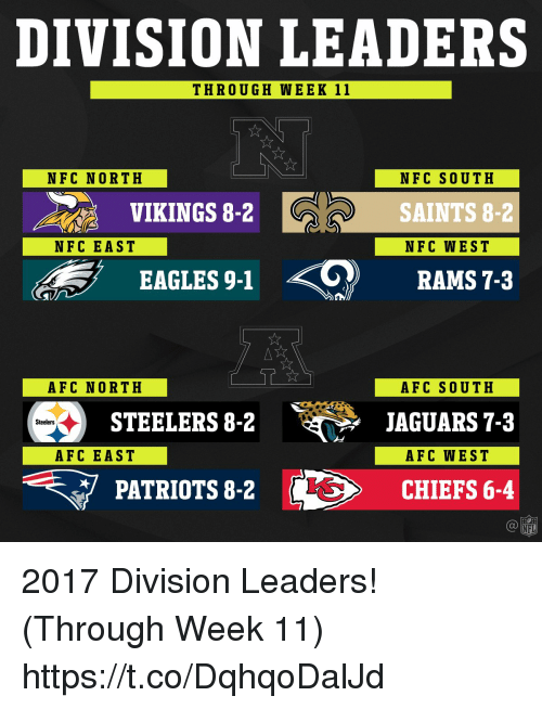 Philadelphia Eagles, Memes, and Nfl: DIVISION LEADERS  THROUGH WEEK 11  NFC NORTH  NFC SOUTH  SAINTS 8-2  NFC WEST  VIKINGS 8-2  NFC EAST  .<0)  RAMS 7-3  EAGLES 9-1  AFC NORTH  AFC SOUTH  JAGUARS 7-3  AFC WEST  CHIEFS 6-4  STEELERS8-2 JAGUARS73  Steelers  AFC EAST  PATRIOTS 8-2  NFL 2017 Division Leaders! (Through Week 11) https://t.co/DqhqoDalJd
