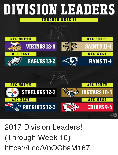 Philadelphia Eagles, Memes, and Nfl: DIVISION LEADERS  THROUGH WEEK 16  NFC NORTH  NFC SOUTH  VIKINGS 12-3  SAINTS 11-4  NFC EAST  NFC WEST  EAGLES 13-2  RAMS 11-4  AFC NORTH  AFC SOUTH  STEELERS 12-3  JAGUARS 10-5  Steelers  AFC EAST  AFC WEST  PATRIOTS 12-3  CHIEFS 9-6  NFL 2017 Division Leaders! (Through Week 16) https://t.co/VnOCbaM167