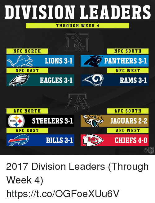 Philadelphia Eagles, Memes, and Chiefs: DIVISION LEADERS  THROUGH WEEK 4  NF C NORTH  NFC SOUTH  LIONS 3-1  PANTHERS 3-1  NFC EAST  NFC WEST  EAGLES 3-1 ? RAMS 3-1  AFC NORTH  AFC SOUTH  JAGUARS 2-2  AFC WEST  CHIEFS 4-0  STEELERS 3-1  Steelers  AFC EAST  BILLS 3-1 2017 Division Leaders (Through Week 4) https://t.co/OGFoeXUu6V