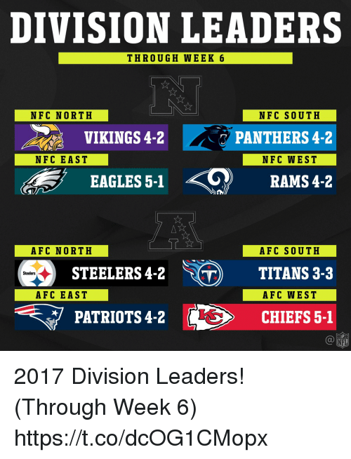 Philadelphia Eagles, Memes, and Patriotic: DIVISION LEADERS  THROUGH WEEK 6  NFC NORTH  NFC SOUTH  VIKINGS4-2  ー / PANTHERS 4-2  NFC EAST  NFC WEST  <0)  EAGLES 5-1  RAMS 4-2  AFC NORTH  AFC SOUTH  STEELERS4-2TITANS 3-3  PATRIOTS 4-2 > CHIEFS 5-1  Steelers  AFC EAST  AFC WEST 2017 Division Leaders! (Through Week 6) https://t.co/dcOG1CMopx