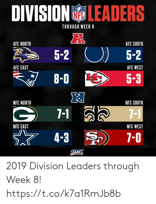 8 0: DIVISION LEADERS  THROUGH WEEK 8  A  AFC NORTH  AFC SOUTH  5-2  5-2  AFC EAST  AFC WEST  8-0  5-3  NFC NORTH  NFC SOUTH  7-1  7-1  NFC WEST  NFC EAST  7-0  4-3 2019 Division Leaders through Week 8! https://t.co/k7a1RmJb8b