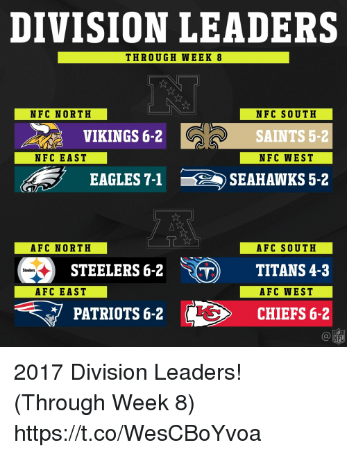 Philadelphia Eagles, Memes, and Nfl: DIVISION LEADERS  THROUGH WEEK 8  NFC NORTH  NFC SOUTH  SAINTS 5-2  NFC WEST  VIKINGS 6-2  NFC EAST  EAGLES 7-1SEAHAWKS 5-2  AFC NORTH  AFC SOUTH  STEELERS 6-2 ) TITANS 4-3  Steelers  AFC EAST  AFC WEST  PATRIOTS 6-2  CHIEFS 6-2  NFL 2017 Division Leaders! (Through Week 8) https://t.co/WesCBoYvoa