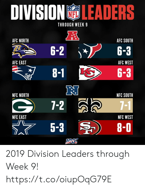 8 0: DIVISION LEADERS  THROUGH WEEK 9  A  AFC NORTH  AFC SOUTH  6-2  6-3  AFC EAST  AFC WEST  8-1  6-3  NFC NORTH  NFC SOUTH  7-2  7-1  NFC WEST  NFC EAST  5-3  8-0 2019 Division Leaders through Week 9! https://t.co/oiupOqG79E