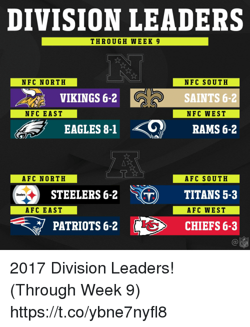 Philadelphia Eagles, Memes, and Patriotic: DIVISION LEADERS  THROUGH WEEK 9  NFC NORTH  NFC SOUTH  SAINTS 6-2  NFC WEST  VIKINGS 6-2  NFC EAST  EAGLES 8-1 〈 ?  RAMS 6-2  AFC NORTH  AFC SOUTH  STEELERS 6-2 ) TITANS 5-3  Steelers  AFC EAST  AFC WEST  PATRIOTS 6-2  CHIEFS 6-3  NFI 2017 Division Leaders! (Through Week 9) https://t.co/ybne7nyfl8
