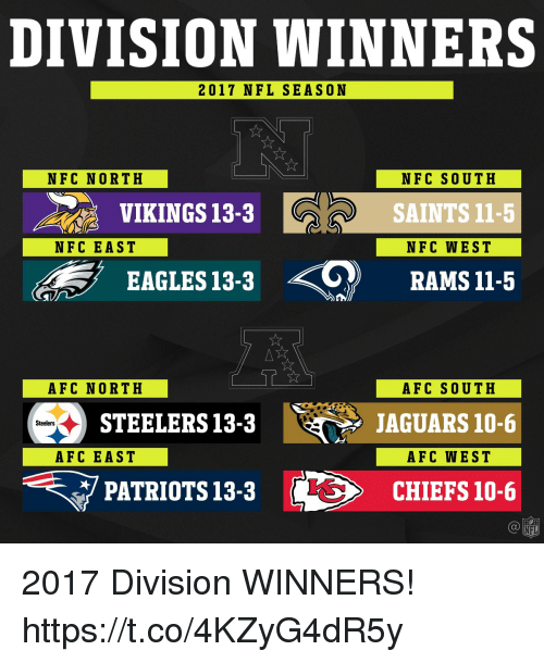 Philadelphia Eagles, Memes, and Nfl: DIVISION WINNERS  2017 NFL SEASON  NFC NORTH  NFC SOUTH  SAINTS 11-5  NFC WEST  VIKINGS 13-3  NFC EAST  EAGLES 13-3 RAMSI1-5  AFC NORTH  AFC SOUTH  JAGUARS 10-6  AFC WEST  STEELERS13-3  Steelers  AFC EAST  マPATRIOTS 13-3  に>  CHIEFS 10-6  NFL 2017 Division WINNERS! https://t.co/4KZyG4dR5y