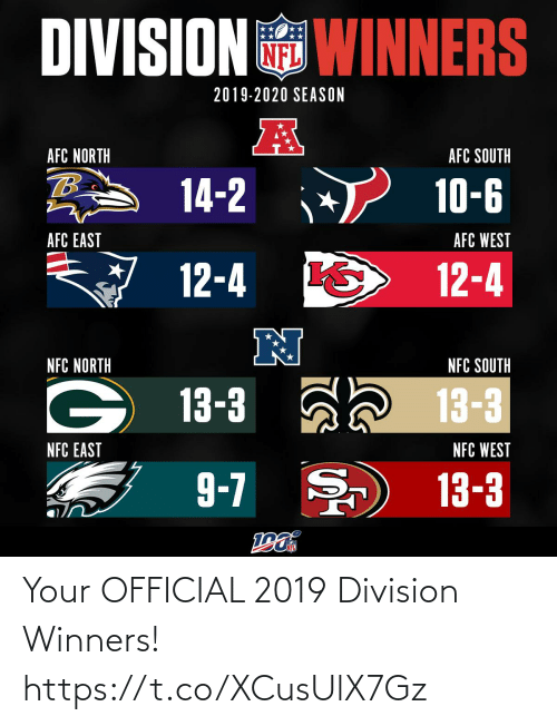 afc: DIVISION WINNERS  2019-2020 SEASON  AFC NORTH  AFC SOUTH  14-2  10-6  AFC EAST  AFC WEST  12-4  12-4  N  NFC NORTH  NFC SOUTH  13-3 ah 13-3  NFC EAST  NFC WEST  9-7 )  13-3 Your OFFICIAL 2019 Division Winners! https://t.co/XCusUlX7Gz