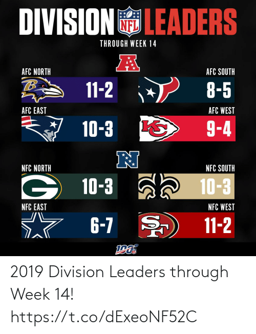 afc: DIVISIONLEADERS  THROUGH WEEK 14  AFC NORTH  AFC SOUTH  11-2  8-5  AFC WEST  AFC EAST  9-4  10-3  N  NFC NORTH  NFC SOUTH  10-3 a 10-3  NFC WEST  NFC EAST  6-7  11-2 2019 Division Leaders through Week 14! https://t.co/dExeoNF52C