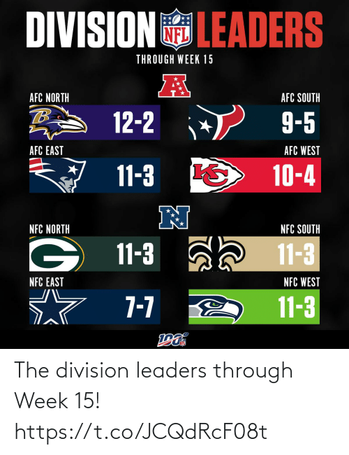 afc: DIVISIONLEADERS  THROUGH WEEK 15  AFC NORTH  AFC SOUTH  12-2  9-5  AFC WEST  AFC EAST  11-3  10-4  NFC SOUTH  NFC NORTH  11-3  11-3  NFC WEST  NFC EAST  7-7  11-3 The division leaders through Week 15! https://t.co/JCQdRcF08t