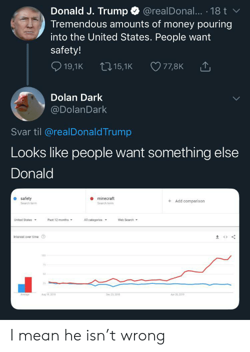 Minecraft, Money, and Mean: Donald J. Trump @realDonal... 18 t  Tremendous amounts of money pouring  into the United States. People want  safety!  19,1K  77,8K  t15,1K  Dolan Dark  @DolanDark  Svar til @realDonaldTrump  Looks like people want something else  Donald  safety  minecraft  Add comparison  Search term  Search term  United States  Past 12 months  All categories  Web Search  Interest over time  100  50  25  Aug 19,201  Dec 23,201  Apr 21 201  Average I mean he isn't wrong