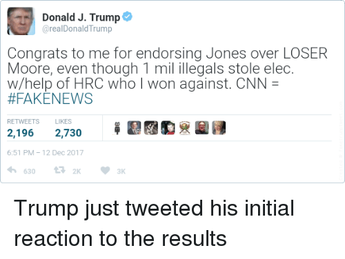 congrats to me: Donald J. Trump  @realDonaldTrump  Congrats to me for endorsing Jones over LOSER  Moore, even though 1 mil illegals stole elec  w/help of HRC who I won against. CNN =  #FAKENEWS  RETWEETS  LIKES  笚鼎  2,1962,730  6:51 PM-12 Dec 2017 Trump just tweeted his initial reaction to the results