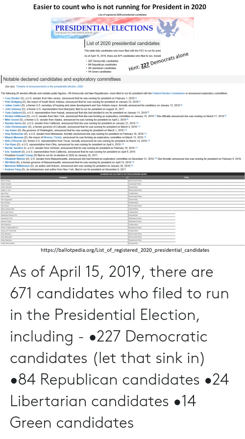 """Being Alone, Dewey, and Donald Trump: Easier to count who is not running for President in 2020  List of registered 2020 presidential candidates  PRESIDENTIAL ELECTIONS  THE ROAD TO THE WHITE HOUSE  List of 2020 presidential candidates  This table lists candidates who have filed with the FEC to run for presi  As of April 15, 2019, there are 671 candidates who filed to run, includi  . 227 Democratic candidates  84 Republican candidates  .24 Libertarian candidates  14 Green candidates  Hint: 227 Democrats alone  Notable declared candidates and exploratory committees  See also: Timeline of announcements in the presidential election, 2020  The following 21 elected officials and notable public figures-19 Democrats and two Republicans-have filed to run for president with the Federal Election Commission or announced exploratory committees.  Cory Booker (D), a U.S. senator from New Jersey, announced that he was running for president on February 1, 2019.  """" Pete Buttigieg (D), the mayor of South Bend, Indiana, announced that he was running for president on January 23, 2019  . Julian Castro (D), a former U.S. secretary of housing and urban development and San Antonio mayor, formally announced his candidacy on January 12, 2019.  John Delaney (D), a former U.S. representative from Maryland, filed to run for president on August 10, 2017.  . Tulsi Gabbard (D), a US. representative from Hawaii, announced that she had decided to run for president on January 11, 2019.  . Kirsten Gillibrand (D), a U.S. senator from New York, announced that she was forming an exploratory committee on January 15, 201 9pShe officially announced she was running on March 17, 2019메  ·Mike Gravel (D), a former US senator from Alaska, announced he was running for president on April 2, 2019  """" Kamala Harris (D), a U.S. Senator from California, announced that she was running for president on January 21, 2019.  John Hickenlooper (D), a former governor of Colorado, announced that he was running for president on M"""