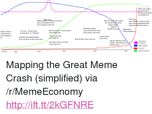 """Current Year: Either new golden  era of memes or  the utter destruction  of civilization (?)  Highly populăr at their time, but now  they're considered TCFSu  Too Cringey for Safe Use)  More than two new memes  per months at this point.  beyond  Post-meta  irony. """"Ni  uber-ironic coaxedintoasnafu)  Fashwave, Historsion memes.  BBA"""", verbose memes  Meme ma  Montage parodies  (non-ironic became ironic  to die while meta-ironic)  possible recove  Beggining of  Trump presidency  Birth of yo  4chan begginings  Peanut butter jely,  """"Leroy Jenkins"""",  """"i can haz"""", """"all your base  are belong to us"""", """"leakspin  Obscure memes  of the internet  pre-mainstream  era  Harlem shake.  Considered mentally disabled  r 9000, etc.  if you use them on the current year  Birth of Pepe. 4chan raids, etc.  Also TCFSU  Memes influence world  Post-meme  Very stale memes, use them  at your own risk.  politics. Talk of Pepe reachcrinevness  national news.  Median lifespan  Irony level  2005  2010  2015  2017  Normie-ness level  Pre-2000  2000 <p>Mapping the Great Meme Crash (simplified) via /r/MemeEconomy <a href=""""http://ift.tt/2kGFNRE"""">http://ift.tt/2kGFNRE</a></p>"""