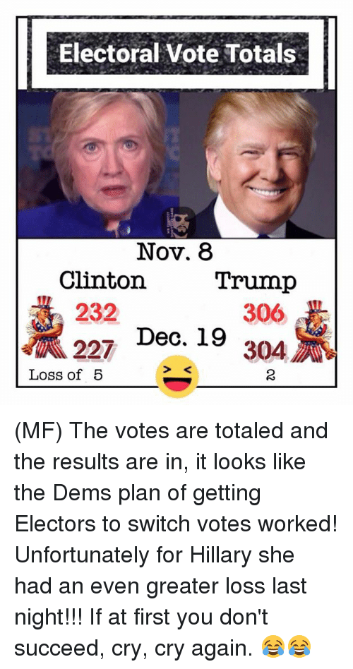 Trump Clinton: Electoral vote Totals  Nov. 8  Trump  Clinton  232  306  227 Dec. 19  Loss of 5 (MF) The votes are totaled and the results are in, it looks like the Dems plan of getting Electors to switch votes worked! Unfortunately for Hillary she had an even greater loss last night!!! If at first you don't succeed, cry, cry again. 😂😂