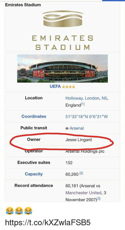 "Arsenal, Soccer, and Manchester United: Emirates Stadium  EMIRATE S  STADIUM  UEFAx  Location  Holloway, London, N5,  Englandll  51°33'18""N 0°6'31""W  Coordinates  Public transit  e Arsenal  Owner  Jesse Lingard  perator  Arsenal FHloldings plc  Executive suites  152  Capacity  60,260 12]  Record attendance  60,161 (Arsenal vs  Manchester United, 3  November 2007)13] 😂😂😂 https://t.co/kXZwlaFSB5"