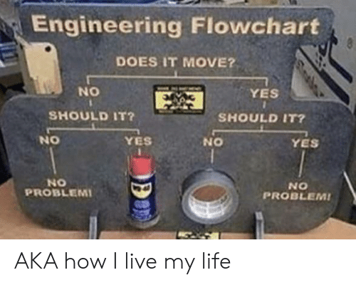yes yes: Engineering Flowchart  8  DOES IT MOVE?  NO  YES  SHOULD IT?  SHOULD IT?  NO  YES  YES  ON  NO  PROBLEMI  NO  PROBLEM! AKA how I live my life