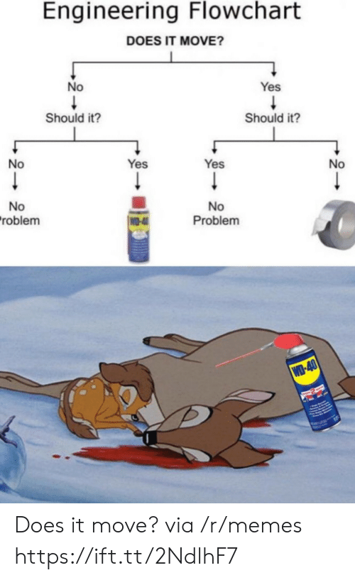 yes yes: Engineering Flowchart  DOES IT MOVE?  No  Yes  Should it?  Should it?  No  Yes  Yes  No  No  roblem  No  Problem  WO-4  WD-40  RASWAYE Does it move? via /r/memes https://ift.tt/2NdlhF7