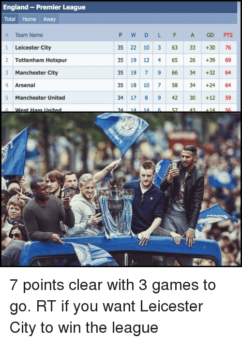 Memes, Premier League, and Manchester United: England Premier League  Total Home Away  Team Name  1 Leicester City  2 Tottenham Hotspur  3 Manchester City  4 Arsenal  5 Manchester United  P W D L F A GD  PTS  35 22 10 3 63 33 30 76  35 19 12 4 65 26 +39 69  35 19 7 9 66 34 32 64  35 18 10 7 58 34 +24 64  34 17 8 9 42 30 12 59  43 7 points clear with 3 games to go. RT if you want Leicester City to win the league