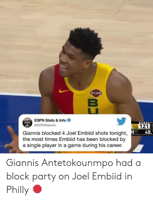 antetokounmpo: ESPN Stats & Infoe  STATS  BONUS  @ESPNStatsinfo  121  INFO  48.  Giannis blocked 4 Joel Embiid shots tonight,  the most times Embiid has been blocked by  a single player in a game during his career. Giannis Antetokounmpo had a block party on Joel Embiid in Philly 🛑