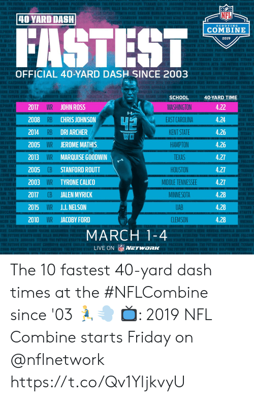 Dallas Cowboys, Philadelphia Eagles, and Friday: EST  Ch  Rl  NFL  40 YARD DASH  nami CHARGERS RAIDERS THEFUTURESTARTS  SCOUTING  COMBINE  2019  EKANS CO  OFFICIAL 40-YARD DASH SINCE 2003  TS  RAU IS BENGALI  TEKANS  2017 WR JOHN ROSS  2008 RB CHRIS JOHNSON  2014 RB DRI ARCHER  2005 WR JEROMEMATHIS  2013 WR MARQUISE GOODWIN  2005  2003 WR TYRONE CALICO  2017 CB JALEN MYRICK  2015 WR JJ. NELSON  2010 WR JACOBY FORD  SCHOOL  WASHINGTON  EAST CAROLINA  KENT STATE  HAMPTON  TEXAS  HOUSTON  MIDDLE TENNESSEE  MINNESOTA  UAB  CLEMSON  40-YARD TIME  4.22  4.24  4.26  4.26  4.27  4.27  4.27  4.28  4.28  4.28  WO  E FALCONS  CB STANFORD ROUTT  S HERE  MARCH 1-4  E STARTS HERE COWBOYS  S EAGLES REDS  LIVE ON NETWORK The 10 fastest 40-yard dash times at the #NFLCombine since '03 🏃💨  📺: 2019 NFL Combine starts Friday on @nflnetwork https://t.co/Qv1YljkvyU