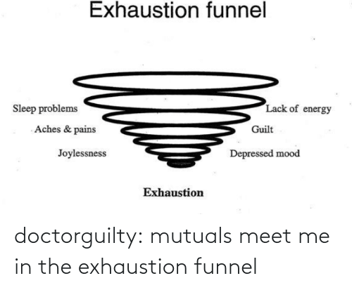 Energy: Exhaustion funnel  Lack of energy  Sleep problems  Aches & pains  Guilt  Joylessness  Depressed mood  Exhaustion doctorguilty: mutuals meet me in the exhaustion funnel