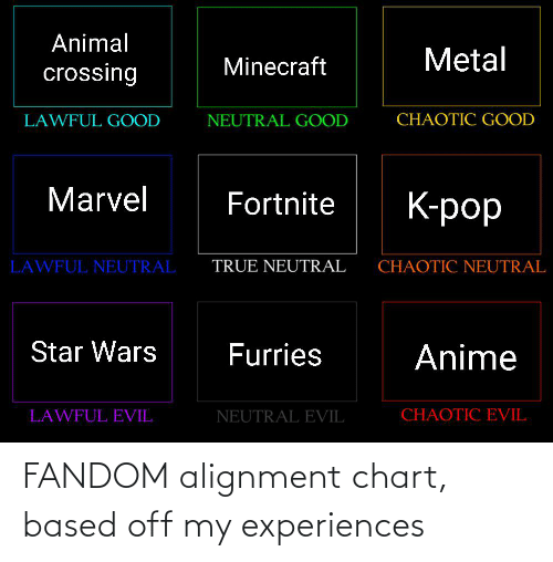 Experiences: FANDOM alignment chart, based off my experiences