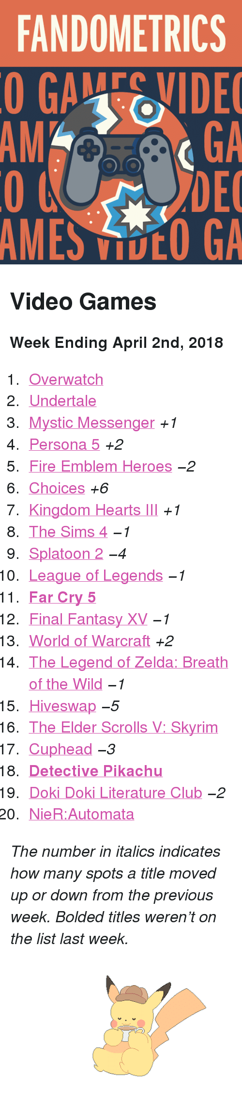 """Breath Of The: FANDOMETRICS  GAEIDE  GA  DEC  MES DCO GA  AMGA <h2>Video Games</h2><p><b>Week Ending April 2nd, 2018</b></p><ol><li><a href=""""http://www.tumblr.com/search/overwatch"""">Overwatch</a></li>  <li><a href=""""http://www.tumblr.com/search/undertale"""">Undertale</a></li>  <li><a href=""""http://www.tumblr.com/search/mystic%20messenger"""">Mystic Messenger</a><i>+1</i></li>  <li><a href=""""http://www.tumblr.com/search/persona%205"""">Persona 5</a><i>+2</i></li>  <li><a href=""""http://www.tumblr.com/search/fire%20emblem%20heroes"""">Fire Emblem Heroes</a><i><i>−2</i></i></li>  <li><a href=""""http://www.tumblr.com/search/playchoices"""">Choices</a><i>+6</i></li>  <li><a href=""""http://www.tumblr.com/search/kingdom%20hearts"""">Kingdom Hearts III</a><i>+1</i></li>  <li><a href=""""http://www.tumblr.com/search/sims%204"""">The Sims 4</a><i><i>−1</i></i></li>  <li><a href=""""http://www.tumblr.com/search/splatoon"""">Splatoon 2</a><i><i>−4</i></i></li>  <li><a href=""""http://www.tumblr.com/search/league%20of%20legends"""">League of Legends</a><i><i>−1</i></i></li>  <li><a href=""""http://www.tumblr.com/search/far%20cry%205""""><b>Far Cry 5</b></a></li>  <li><a href=""""http://www.tumblr.com/search/final%20fantasy%20xv"""">Final Fantasy XV</a><i><i>−1</i></i></li>  <li><a href=""""http://www.tumblr.com/search/world%20of%20warcraft"""">World of Warcraft</a><i>+2</i></li>  <li><a href=""""http://www.tumblr.com/search/breath%20of%20the%20wild"""">The Legend of Zelda: Breath of the Wild</a><i><i>−1</i></i></li>  <li><a href=""""http://www.tumblr.com/search/hiveswap"""">Hiveswap</a><i><i>−5</i></i></li>  <li><a href=""""http://www.tumblr.com/search/skyrim"""">The Elder Scrolls V: Skyrim</a></li>  <li><a href=""""http://www.tumblr.com/search/cuphead"""">Cuphead</a><i><i>−3</i></i></li>  <li><a href=""""http://www.tumblr.com/search/detective%20pikachu""""><b>Detective Pikachu</b></a></li>  <li><a href=""""http://www.tumblr.com/search/doki%20doki%20literature%20club"""">Doki Doki Literature Club</a><i><i>−2</i></i></li>  <li><a href=""""http://www.tumblr.com/search/nier%20autom"""