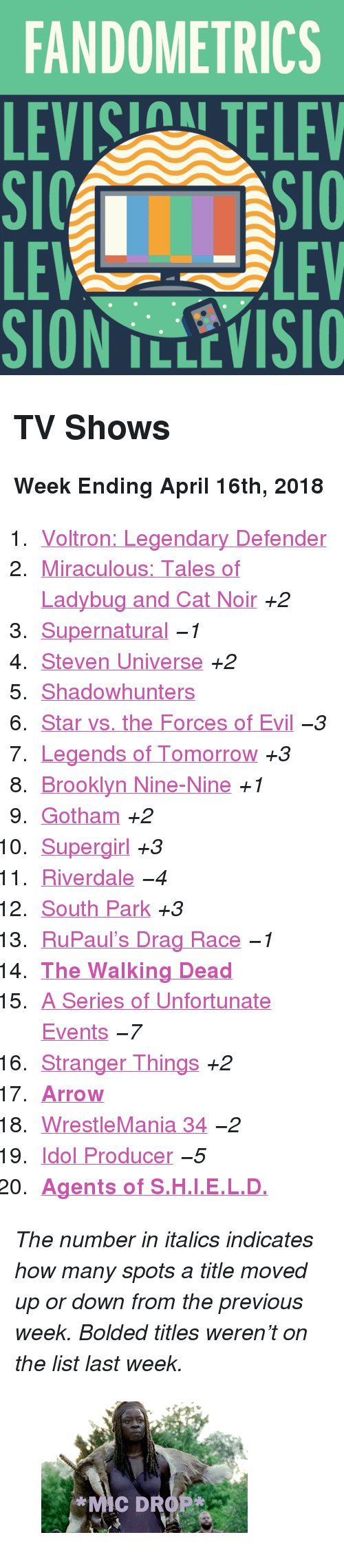 "riverdale: FANDOMETRICS  LEVIS TELEV  LE  LEV <h2>TV Shows</h2><p><b>Week Ending April 16th, 2018</b></p><ol><li><a href=""http://www.tumblr.com/search/voltron"">Voltron: Legendary Defender</a></li>  <li><a href=""http://www.tumblr.com/search/miraculous%20ladybug"">Miraculous: Tales of Ladybug and Cat Noir</a> <i>+2</i></li>  <li><a href=""http://www.tumblr.com/search/supernatural"">Supernatural</a> <i><i>−1</i></i></li>  <li><a href=""http://www.tumblr.com/search/steven%20universe"">Steven Universe</a> <i>+2</i></li>  <li><a href=""http://www.tumblr.com/search/shadowhunters"">Shadowhunters</a></li>  <li><a href=""http://www.tumblr.com/search/star%20vs%20the%20forces%20of%20evil"">Star vs. the Forces of Evil</a> <i><i>−3</i></i></li>  <li><a href=""http://www.tumblr.com/search/legends%20of%20tomorrow"">Legends of Tomorrow</a> <i>+3</i></li>  <li><a href=""http://www.tumblr.com/search/brooklyn%20nine%20nine"">Brooklyn Nine-Nine</a> <i>+1</i></li>  <li><a href=""http://www.tumblr.com/search/gotham"">Gotham</a> <i>+2</i></li>  <li><a href=""http://www.tumblr.com/search/supergirl"">Supergirl</a> <i>+3</i></li>  <li><a href=""http://www.tumblr.com/search/riverdale"">Riverdale</a> <i><i>−4</i></i></li>  <li><a href=""http://www.tumblr.com/search/south%20park"">South Park</a> <i>+3</i></li>  <li><a href=""http://www.tumblr.com/search/rupaul's%20drag%20race"">RuPaul&rsquo;s Drag Race</a> <i><i>−1</i></i></li>  <li><a href=""http://www.tumblr.com/search/the%20walking%20dead""><b>The Walking Dead</b></a></li>  <li><a href=""http://www.tumblr.com/search/a%20series%20of%20unfortunate%20events"">A Series of Unfortunate Events</a> <i><i>−7</i></i></li>  <li><a href=""http://www.tumblr.com/search/stranger%20things"">Stranger Things</a> <i>+2</i></li>  <li><a href=""http://www.tumblr.com/search/arrow""><b>Arrow</b></a></li>  <li><a href=""http://www.tumblr.com/search/wrestlemania"">WrestleMania 34</a> <i><i>−2</i></i></li>  <li><a href=""http://www.tumblr.com/search/idol%20producer"">Idol Producer</a> <i><i>−5</i></i></li>  <li><a href=""http://www.tumblr.com/search/agents%20of%20shield""><b>Agents of S.H.I.E.L.D.</b></a></li></ol><p><i>The number in italics indicates how many spots a title moved up or down from the previous week. Bolded titles weren't on the list last week.</i></p><figure class=""tmblr-full"" data-orig-height=""168"" data-orig-width=""300"" data-tumblr-attribution=""rottencandy:CDw8_4oYqD9iD7KVcDMI4g:Z2pUSy2EhsgYg""><img src=""https://78.media.tumblr.com/ac7182f7f6849d69a2e8d4d85115e439/tumblr_ogo9x2nBwf1qaywfdo1_r1_400.gif"" data-orig-height=""168"" data-orig-width=""300""/></figure>"