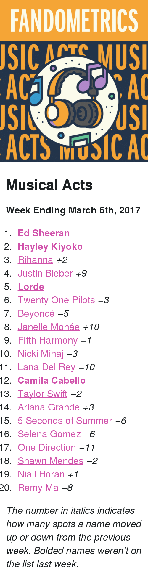 """Ariana Grande, Beyonce, and Justin Bieber: FANDOMETRICS  SIC ATS MUS  AC  AC  ACTS NUSICA <h2>Musical Acts</h2><p><b>Week Ending March 6th, 2017</b></p><ol><li><b><a href=""""http://www.tumblr.com/search/ed%20sheeran"""">Ed Sheeran</a></b></li>  <li><a href=""""http://www.tumblr.com/search/hayley%20kiyoko""""><b>Hayley Kiyoko</b></a></li>  <li><a href=""""http://www.tumblr.com/search/rihanna"""">Rihanna</a><i>+2</i></li>  <li><a href=""""http://www.tumblr.com/search/justin%20bieber"""">Justin Bieber</a><i>+9</i></li>  <li><b><a href=""""http://www.tumblr.com/search/lorde"""">Lorde</a></b></li>  <li><a href=""""http://www.tumblr.com/search/twenty%20one%20pilots"""">Twenty One Pilots</a><i><i>−3</i></i></li>  <li><a href=""""http://www.tumblr.com/search/beyonce"""">Beyoncé</a><i><i>−5</i></i></li>  <li><a href=""""http://www.tumblr.com/search/janelle%20monae"""">Janelle Monáe</a><i>+10</i></li>  <li><a href=""""http://www.tumblr.com/search/fifth%20harmony"""">Fifth Harmony</a><i><i>−1</i></i></li>  <li><a href=""""http://www.tumblr.com/search/nicki%20minaj"""">Nicki Minaj</a><i><i>−3</i></i></li>  <li><a href=""""http://www.tumblr.com/search/lana%20del%20rey"""">Lana Del Rey</a><i><i>−10</i></i></li>  <li><b><a href=""""http://www.tumblr.com/search/camila%20cabello"""">Camila Cabello</a></b></li>  <li><a href=""""http://www.tumblr.com/search/taylor%20swift"""">Taylor Swift</a><i><i>−2</i></i></li>  <li><a href=""""http://www.tumblr.com/search/ariana%20grande"""">Ariana Grande</a><i>+3</i></li>  <li><a href=""""http://www.tumblr.com/search/5sos"""">5 Seconds of Summer</a><i><i>−6</i></i></li>  <li><a href=""""http://www.tumblr.com/search/selena%20gomez"""">Selena Gomez</a><i><i>−6</i></i></li>  <li><a href=""""http://www.tumblr.com/search/one%20direction"""">One Direction</a><i><i>−11</i></i></li>  <li><a href=""""http://www.tumblr.com/search/shawn%20mendes"""">Shawn Mendes</a><i><i>−2</i></i></li>  <li><a href=""""http://www.tumblr.com/search/niall%20horan"""">Niall Horan</a><i>+1</i></li>  <li><a href=""""http://www.tumblr.com/search/remy%20ma"""">Remy Ma</a><i><i>−8</i></i></li></ol>"""