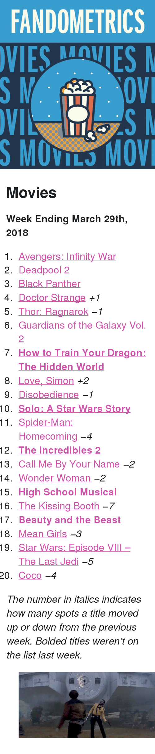 "Mean Girls: FANDOMETRICS  SMOVILS MOV <h2>Movies</h2><p><b>Week Ending March 29th, 2018</b></p><ol><li><a href=""http://www.tumblr.com/search/infinity%20war"">Avengers: Infinity War</a></li>  <li><a href=""http://www.tumblr.com/search/deadpool"">Deadpool 2</a></li>  <li><a href=""http://www.tumblr.com/search/black%20panther"">Black Panther</a></li>  <li><a href=""http://www.tumblr.com/search/doctor%20strange"">Doctor Strange</a> <i>+1 </i></li>  <li><a href=""http://www.tumblr.com/search/thor%20ragnarok"">Thor: Ragnarok</a> <i><i>−1</i></i></li>  <li><a href=""http://www.tumblr.com/search/guardians%20of%20the%20galaxy"">Guardians of the Galaxy Vol. 2</a></li>  <li><a href=""http://www.tumblr.com/search/httyd%203""><b>How to Train Your Dragon: The Hidden World</b></a></li>  <li><a href=""http://www.tumblr.com/search/love%20simon"">Love, Simon</a> <i>+2</i></li>  <li><a href=""http://www.tumblr.com/search/disobedience"">Disobedience</a> <i><i>−1</i></i></li>  <li><a href=""http://www.tumblr.com/search/solo%20a%20star%20wars%20story""><b>Solo: A Star Wars Story</b></a></li>  <li><a href=""http://www.tumblr.com/search/spiderman%20homecoming"">Spider-Man: Homecoming</a> <i><i>−4</i></i></li>  <li><a href=""http://www.tumblr.com/search/the%20incredibles""><b>The Incredibles 2</b></a></li>  <li><a href=""http://www.tumblr.com/search/call%20me%20by%20your%20name"">Call Me By Your Name</a> <i><i>−2</i></i></li>  <li><a href=""http://www.tumblr.com/search/wonder%20woman"">Wonder Woman</a> <i><i>−2</i></i></li>  <li><a href=""http://www.tumblr.com/search/high%20school%20musical""><b>High School Musical</b></a></li>  <li><a href=""http://www.tumblr.com/search/the%20kissing%20booth"">The Kissing Booth</a> <i><i>−7</i></i></li>  <li><a href=""http://www.tumblr.com/search/beauty%20and%20the%20beast""><b>Beauty and the Beast</b></a></li>  <li><a href=""http://www.tumblr.com/search/mean%20girls"">Mean Girls</a> <i><i>−3</i></i></li>  <li><a href=""http://www.tumblr.com/search/the%20last%20jedi"">Star Wars: Episode VIII – The Last Jedi</a> <i><i>−5</i></i></li>  <li><a href=""http://www.tumblr.com/search/coco"">Coco</a> <i><i>−4</i></i></li></ol><p><i>The number in italics indicates how many spots a title moved up or down from the previous week. Bolded titles weren't on the list last week.</i></p><figure class=""tmblr-full pinned-target"" data-orig-height=""259"" data-orig-width=""500"" data-tumblr-attribution=""captain-calrissian:WCLDTRV5_YXcrJlKbUBnQQ:ZAhHDr2X9gMPv""><img src=""https://78.media.tumblr.com/24321aa71b3de7614d442d50ccb4f723/tumblr_p7cbaoefXJ1saj50lo1_r1_500.gifv"" data-orig-height=""259"" data-orig-width=""500""/></figure>"