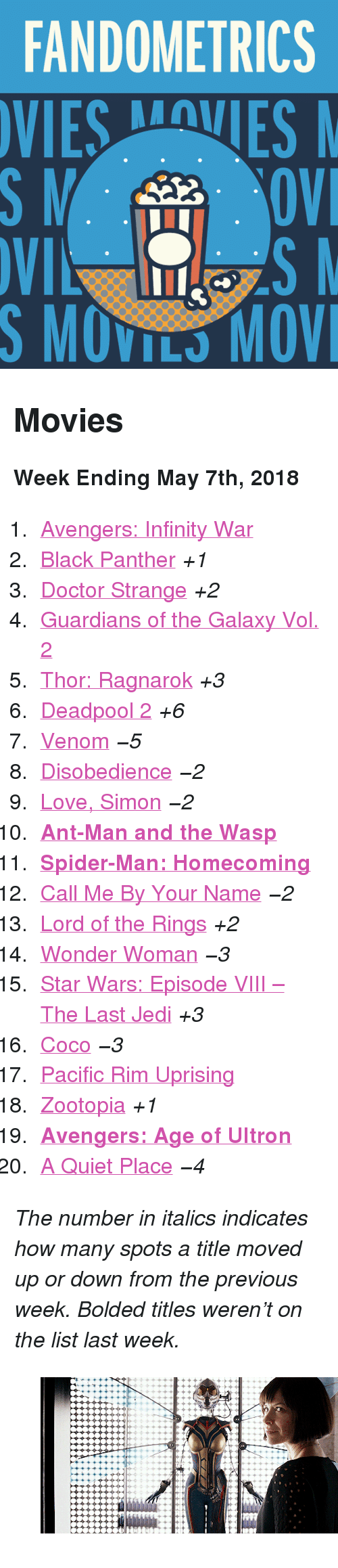 "Avengers Age of Ultron, CoCo, and Doctor: FANDOMETRICS  SMOVILS MOV <h2>Movies</h2><p><b>Week Ending May 7th, 2018</b></p><ol><li><a href=""http://www.tumblr.com/search/infinity%20war"">Avengers: Infinity War</a></li>  <li><a href=""http://www.tumblr.com/search/black%20panther"">Black Panther</a> <i>+1</i></li>  <li><a href=""http://www.tumblr.com/search/doctor%20strange"">Doctor Strange</a> <i>+2</i></li>  <li><a href=""http://www.tumblr.com/search/guardians%20of%20the%20galaxy"">Guardians of the Galaxy Vol. 2</a></li>  <li><a href=""http://www.tumblr.com/search/thor%20ragnarok"">Thor: Ragnarok</a> <i>+3</i></li>  <li><a href=""http://www.tumblr.com/search/deadpool"">Deadpool 2</a> <i>+6</i></li>  <li><a href=""http://www.tumblr.com/search/venom"">Venom</a> <i><i>−5</i></i></li>  <li><a href=""http://www.tumblr.com/search/disobedience"">Disobedience</a> <i><i>−2</i></i></li>  <li><a href=""http://www.tumblr.com/search/love%20simon"">Love, Simon</a> <i><i>−2</i></i></li>  <li><a href=""http://www.tumblr.com/search/ant%20man""><b>Ant-Man and the Wasp</b></a></li>  <li><a href=""http://www.tumblr.com/search/spiderman%20homecoming""><b>Spider-Man: Homecoming</b></a></li>  <li><a href=""http://www.tumblr.com/search/call%20me%20by%20your%20name"">Call Me By Your Name</a> <i><i>−2</i></i></li>  <li><a href=""http://www.tumblr.com/search/lotr"">Lord of the Rings</a> <i>+2</i></li>  <li><a href=""http://www.tumblr.com/search/wonder%20woman"">Wonder Woman</a> <i><i>−3</i></i></li>  <li><a href=""http://www.tumblr.com/search/the%20last%20jedi"">Star Wars: Episode VIII – The Last Jedi</a> <i>+3</i></li>  <li><a href=""http://www.tumblr.com/search/coco"">Coco</a> <i><i>−3</i></i></li>  <li><a href=""http://www.tumblr.com/search/pacific%20rim"">Pacific Rim Uprising</a></li>  <li><a href=""http://www.tumblr.com/search/zootopia"">Zootopia</a> <i>+1</i></li>  <li><a href=""http://www.tumblr.com/search/age%20of%20ultron""><b>Avengers: Age of Ultron</b></a></li>  <li><a href=""http://www.tumblr.com/search/a%20quiet%20place"">A Quiet Place</a> <i><i>−4</i></i></li></ol><p><i>The number in italics indicates how many spots a title moved up or down from the previous week. Bolded titles weren't on the list last week.</i></p><figure class=""tmblr-full"" data-orig-height=""151"" data-orig-width=""268"" data-tumblr-attribution=""comicbookfilms:6cMY4FYbTPoP2qDLiEFeig:ZskSek2XTa2sS""><img src=""https://78.media.tumblr.com/ae86024af96e3eb7bbda9696754ce216/tumblr_p7vbra3M9k1uuxzsno1_500.gif"" data-orig-height=""151"" data-orig-width=""268""/></figure>"