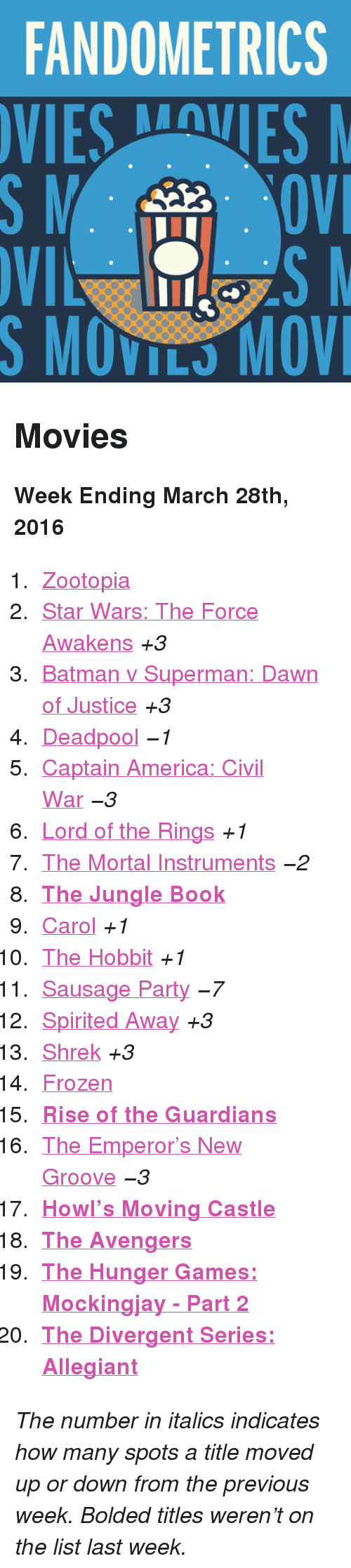 """New Groove: FANDOMETRICS  VIESVES  S MOVILS MOV <h2>Movies</h2><p><b>Week Ending March 28th, 2016</b></p><ol><li><a href=""""http://www.tumblr.com/search/zootopia"""">Zootopia</a></li>  <li><a href=""""http://www.tumblr.com/search/the%20force%20awakens"""">Star Wars: The Force Awakens</a><i>+3</i></li>  <li><a href=""""http://www.tumblr.com/search/batman%20v%20superman"""">Batman v Superman: Dawn of Justice</a><i>+3</i></li>  <li><a href=""""http://www.tumblr.com/search/deadpool"""">Deadpool</a><i>−1</i></li>  <li><a href=""""http://www.tumblr.com/search/captain%20america%20civil%20war"""">Captain America: Civil War</a><i>−3</i></li>  <li><a href=""""http://www.tumblr.com/search/lotr"""">Lord of the Rings</a><i>+1</i></li>  <li><a href=""""http://www.tumblr.com/search/the%20mortal%20instruments"""">The Mortal Instruments</a><i>−2</i></li>  <li><a href=""""https://www.tumblr.com/search/the%20jungle%20book""""><b>The Jungle Book</b></a></li>  <li><a href=""""http://www.tumblr.com/search/carol"""">Carol</a><i>+1</i></li>  <li><a href=""""http://www.tumblr.com/search/the%20hobbit"""">The Hobbit</a><i>+1</i></li>  <li><a href=""""http://www.tumblr.com/search/sausage%20party"""">Sausage Party</a><i>−7</i></li>  <li><a href=""""http://www.tumblr.com/search/spirited%20away"""">Spirited Away</a><i>+3</i></li>  <li><a href=""""http://www.tumblr.com/search/shrek"""">Shrek</a><i>+3</i></li>  <li><a href=""""http://www.tumblr.com/search/frozen"""">Frozen</a></li>  <li><a href=""""http://www.tumblr.com/search/rise%20of%20the%20guardians""""><b>Rise of the Guardians</b></a></li>  <li><a href=""""http://www.tumblr.com/search/the%20emperor's%20new%20groove"""">The Emperor&rsquo;s New Groove</a><i>−3</i></li>  <li><a href=""""http://www.tumblr.com/search/howl's%20moving%20castle""""><b>Howl&rsquo;s Moving Castle</b></a></li>  <li><a href=""""http://www.tumblr.com/search/the%20avengers""""><b>The Avengers</b></a></li>  <li><a href=""""http://www.tumblr.com/search/mockingjay%20part%202""""><b>The Hunger Games: Mockingjay - Part 2</b></a></li>  <li><a href=""""http://www.tumblr.com/search/allegiant""""><"""