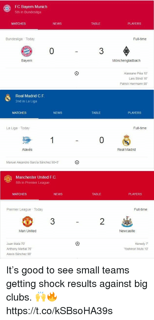"News, Premier League, and Real Madrid: FC Bayen Munich  5th in Bundesliga  MATCHES  NEWS  TABLE  PLAYERS  Bundesliga Today  Full-time  0  3  Bayern  Mönchengladbach  Alassane Pléa 10""  Lars Stindi 16  Patrick Herrmann 88   Real Madrid C.F  2nd in La Liga  MATCHES  NEWS  TABLE  PLAYERS  La Liga Today  Full-time  0  Alavés  Real Madrid  Manuel Alejandro García Sánchez 90+5'   Manchester United F.C.  8th in Premier League  MATCHES  NEWS  TABLE  PLAYERS  Premier League Today  Full-time  2  Man United  Newcastle  Juan Mata 70  Anthony Martial 76  Alexis Sánchez 90'  Kenedy 7  Yoshinori Muto 10 It's good to see small teams getting shock results against big clubs. 🙌🔥 https://t.co/kSBsoHA39s"