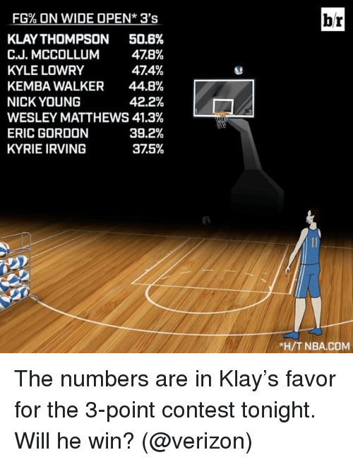Klay Thompson, Kyle Lowry, and Kyrie Irving: FG% ON WIDE OPEN* 3's  KLAY THOMPSON  50.6%  C.J. MCCOLLUM  478%  474%  KYLE LOWRY  KEMBA WALKER 44.8%  NICK YOUNG  42.2%  WESLEY MATTHEWS 41.3%  39.2%  ERIC GORDON  KYRIE IRVING  375%  l  br  *H/T NBA.COM The numbers are in Klay's favor for the 3-point contest tonight. Will he win? (@verizon)