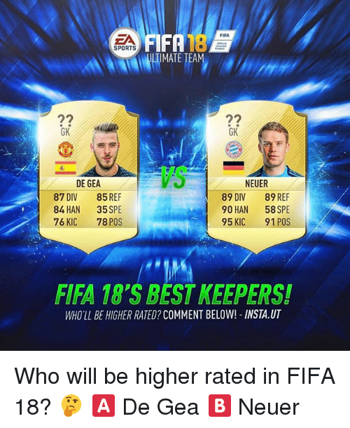Geas: FIFA  IFA  IMATE TEA  PO  ZA  18  SPORTS  GK  GK  NEUER  89 DIV 89 REF  90 HAN 58 SPE  95 KIC 91 POS  DE GEA  87  DIV  84 HAN  76 KIC  85 REF  35 SPE  78 POS  FIFA 18'S BEST KEEPERS!  WHO'LL BE HIGHER RATED? COMMENT BELOW! INSTA.UT Who will be higher rated in FIFA 18? 🤔 🅰️ De Gea 🅱️ Neuer