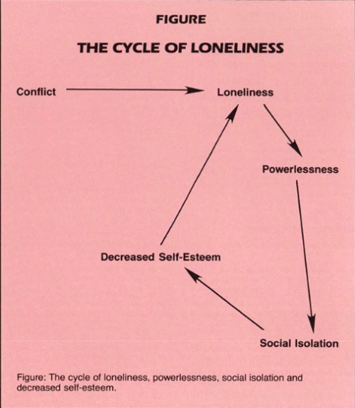 isolation: FIGURE  THE CYCLE OF LONELINESS  Conflict  Loneliness  Powerlessness  Decreased Self-Esteem  Social Isolation  Figure: The cycle of loneliness, powerlessness, social isolation and  decreased self-esteem.