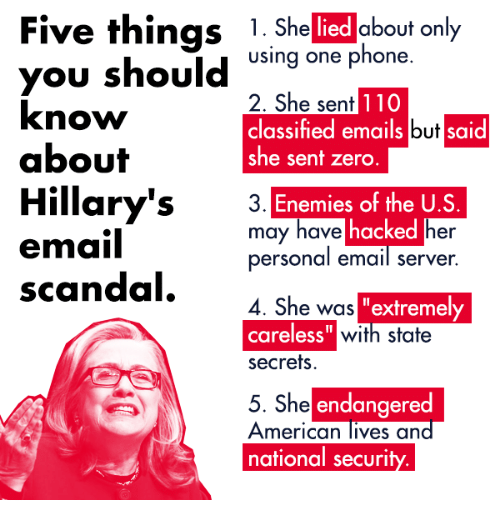 """Americanness: Five things  1. She lied about only  using one phone  you should  2. She sent  110  know  classified emails but  said  about  she sent zero  Hillary's  J  Enemies of the U.S  may have  hacked  her  email  personal email server  scandal  4. She was  extremely  careless""""  with state  secrets.  She endangered  5. American lives an  national securi"""