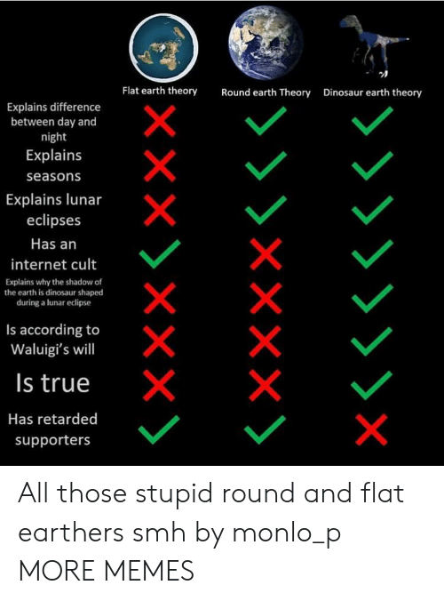 Flat Earth: Flat earth theory  Round earth Theory  Dinosaur earth theory  Explains difference  between day and  night  Explains  seasons  Explains lunar  eclipses  Has an  internet cult  Explains why the shadow of  the earth is dinosaur shaped  during a lunar eclipse  Is according to  Waluigi's will  Is true  Has retarded  supporters All those stupid round and flat earthers smh by monlo_p MORE MEMES