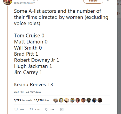 Brad Pitt: Follow  tat  @deanvannguyen  Some A-list actors and the number of  their films directed by women (excluding  voice roles)  Tom Cruise 0  Matt Damon 0  Will Smith 0  Brad Pitt 1  Robert Downey Jr 1  Hugh Jackman 1  Jim Carrey 1  Keanu Reeves 13  1:15 PM -12 May 2019  3,723 Retweets 16,176 Likes