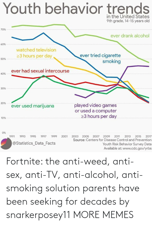 /tv/ : Fortnite: the anti-weed, anti-sex, anti-TV, anti-alcohol, anti-smoking solution parents have been seeking for decades by snarkerposey11 MORE MEMES