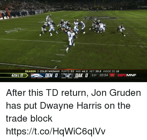 Gruden: FOUNL  3  SEASON 3 COLBY WADMAN PUNTS: 53 AVG: 44.3 NET: 39.8 INSIDE 20: 18  4TH& 11  1ST 10:34 25 ESFTMNF After this TD return, Jon Gruden has put Dwayne Harris on the trade block  https://t.co/HqWiC6qlVv