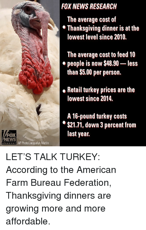 Martin, Memes, and News: FOX NEWS RESEARCH  The average cost of  lowest level since 2010.  The average cost to feed 10  people is now $48.90- less  than $5.00 per person.  . Retail turkey prices are the  lowest since 2014.  A 16-pound turkey costs  $21.71, down 3 percent from  last year.  FOX  NEWS  hannei AP Photo/Jacquelyn Martin LET'S TALK TURKEY: According to the American Farm Bureau Federation, Thanksgiving dinners are growing more and more affordable.