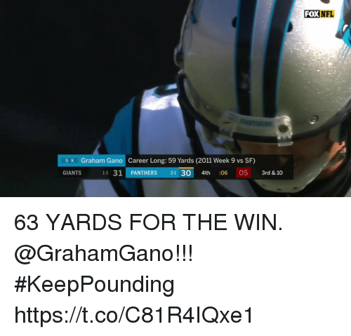 Memes, Nfl, and Giants: FOX  NFL  Graham Gano  Career Long: 59 Yards (2011 Week 9 vs SF)  13 31 PANTHERS 21 30 4th : 05 3rd & 10  9 K  GIANTS  06 63 YARDS FOR THE WIN.  @GrahamGano!!!  #KeepPounding https://t.co/C81R4IQxe1