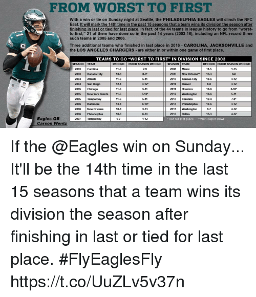 """Chicago, Philadelphia Eagles, and Memes: FROM WORST TO FIRST  With a win or tie on Sunday night at Seattle, the PHILADELPHIA EAGLES will clinch the NFC  East. It will mark the 14th time in the past 15 seasons that a team wins its division the season after  finishing in last or tied for last place. In fact, of the 44 teams in league history to go from """"worst-  to-first,"""" 21 of them have done so in the past 14 years (2003-16), including an NFL-record three  such teams in 2005 and 2006.  Three additional teams who finished in last place in 2016 CAROLINA, JACKSONVILLE and  the LOS ANGELES CHARGERS are either in or within one game of first place  EAMS TO GO """"WORST TO FIRST"""" IN DIVISION SINCE 2003  SEASON TEAM  RECORD PRIOR SEASON RECORD SEASON TEAM  RECORD PRIOR SEASON RECORD  2003 Carolina  2003 Kansas City  2004 Atlanta  2004 San Diego  2005 Chicago  2005 New York Giants  2005 Tampa Bay  2006 Baltimore  11-5  13-3  11-5  12-4  11-5  11-5  11-5  13-3  10-6  10-6  9-7  7-9  8-8*  5-11  4-12  5-11  6-10*  5-11  6-10*  3-13  6-10  4-12  1-15  8-8  4-12  4-12  6-10*  5-11  7-9*  4-12  4-12  4-12  11-5  2008 Miami  2009 New Orleans* 13  2010 Kansas City  2011 Denver  10-6  8-8  10-6  10-6  12-4  10-6  9-7  13-3  2011 Houston  2012 Washington  2013 Carolina  2013 Philadelphia  2015 Washington  2016 Dallas  New Orleans  2006 Philadelphia  2007 Tampa Bay  Eagles QB  Carson Wentz  Tied for last place Won Super Bowl If the @Eagles win on Sunday...  It'll be the 14th time in the last 15 seasons that a team wins its division the season after finishing in last or tied for last place. #FlyEaglesFly https://t.co/UuZLv5v37n"""