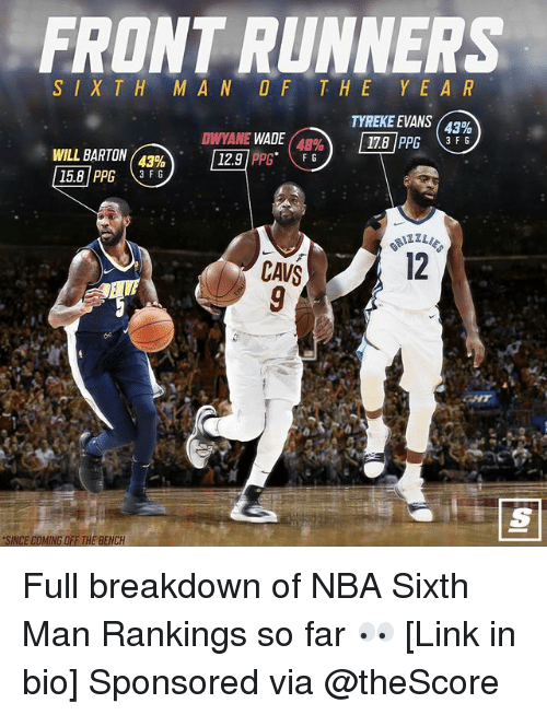 """rankings: FRONT RUNNERS  THE YEAR  TYREKE EVANS (43%  17.8   PPG F G  SXTH M AN  DWYANE WADE (48%  12.9   PPG"""" F G  WIL L BARTON(  43%  CAVS  12  SINCE COMING OFF THE BENCH Full breakdown of NBA Sixth Man Rankings so far 👀 [Link in bio] Sponsored via @theScore"""