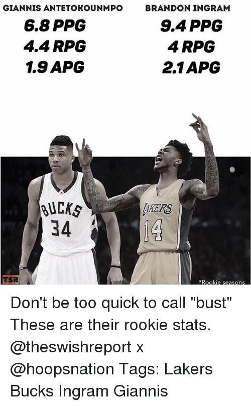 "Los Angeles Lakers, Memes, and Brandon Ingram: GIANNIS ANTETOKOUNMPO  6.8 PPG  4.4 RPG  1.9 APCG  BRANDON INGRAM  9.4 PPG  4 RPG  2.1APG  BUC㎏  34  AKERS  TSR  Rookie seasons Don't be too quick to call ""bust"" These are their rookie stats. @theswishreport x @hoopsnation Tags: Lakers Bucks Ingram Giannis"