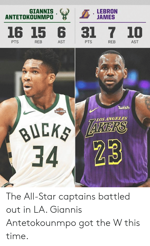 antetokounmpo: GIANNIS  ANTETOKOUNMPO  LEBRON  JAMES  16 15 6 31 7 10  PTS  REB  AST  PTS  REB  AST  wish  Ta1  LOSANGELES  34 The All-Star captains battled out in LA.   Giannis Antetokounmpo got the W this time.