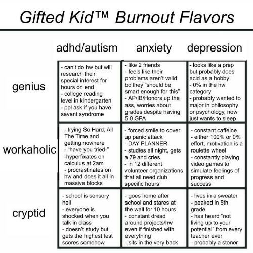 "Ass, Club, and College: Gifted KidTM Burnout Flavors  adhd/autism  anxiety depression  like 2 friends  - feels like their  -looks like a prep  but probably does  acid as a hobby  -0% in the hw  category  probably wanted to  major in philosophy  or psychology, now  just wants to sleep  - can't do hw but will  research their  special interest for  hours on end  -college reading  level in kindergarten  ppl ask if you have  savant syndrome  problems aren't valid  bc they ""should be  smart enough for this""  - AP/IB/Honors up the  ass, worries about  grades despite having  5.0 GPA  genius  trying So Hard, All  The Time and  - forced smile to cover  - constant caffeine  - either 100% or 0%  effort, motivation is a  up panic attack  - DAY PLANNER  - studies all night, gets  getting nowhere  workaholichave you tried  roulette wheel  hyperfixates on  calculus at 2am  - constantly playing  video games to  simulate feelings of  progress and  a 79 and cries  - in 12 different  volunteer organizations  procrastinates on  hw and does it all in  that all need club  massive blocks  specific hours  success  school is sensory  -goes home after  school and stares at  the wall for 10 hours  - lives in a sweater  peaked in 5th  grade  -has heard ""not  hell  everyone is  shocked when you  talk in class  сryptid  -constant dread  living up to your  potential"" from every  teacher ever  around projects/hw  even if finished with  -doesn't study but  gets the highest test  everything  - sits in the very back  probably a stoner  Scores somehow"