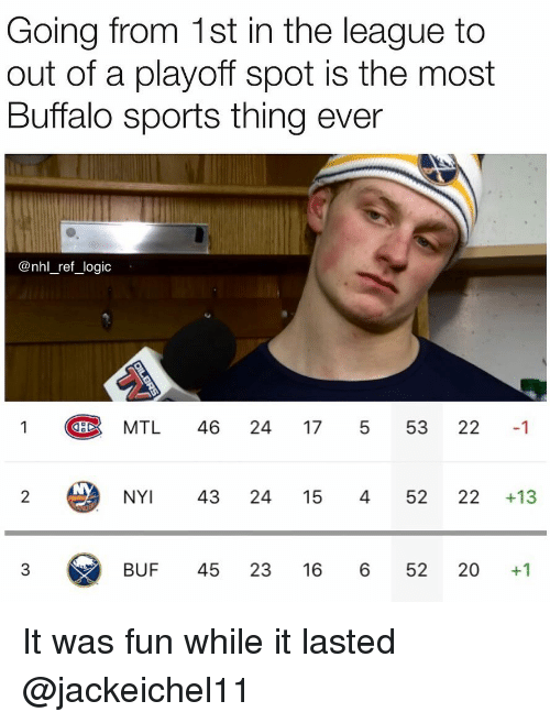 17 5: Going from 1st in the league to  out of a playoff spot is the most  Buffalo sports thing ever  @nhl _ref_logic  MTL 46 24 17 5 53 22 1  NY 43 24 15 45222 +13  BUF 45 23 16 6 52 20 +1 It was fun while it lasted @jackeichel11