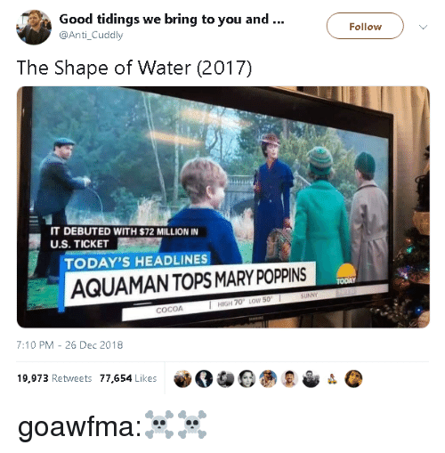 Tumblr, Blog, and Good: Good tidings we bring to you and..  @Anti_Cuddly  Follow  The Shape of Water (2017)  IT DEBUTED WITH $72 MILLION IN  U.S. TICKET  TODAY'S HEADLINES  AQUAMANTOPS MARY POPPINS  TODAY  HIGH 70 LOW 50  COCOA  7:10 PM -26 Dec 2018  19,973 Retweets 77,654 Likes goawfma:☠☠