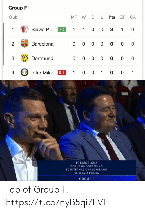 Barcelona, Club, and Memes: Group F  Club  MP W D L Pts GF  GA  1  LAVIA  Slavia P...  1  1 0 0 3  1-0  1 0  OTBAL  Barcelona  2  0 0 0 0 0 0 0  B B Dortmund  0 0 0 0 0 0 0  09  IInter Milan  4  1 0 0 1 0 0 1  0-1  RA   FC BARCELONA  BORUSSIA DORTMUND  FC INTERNAZIONALE MILANO  SK SLAVIA PRAHA  GROUP F Top of Group F. https://t.co/nyB5qi7FVH